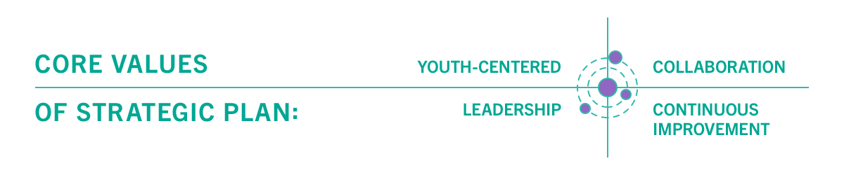 Core values of strategic plan: youth-centred, leadership, collaboration and continuous improvement.