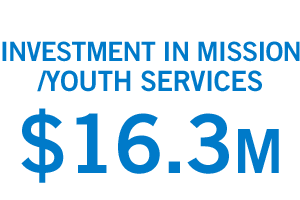 Investment in mission/youth services: $16.3 million.