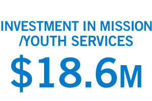 Investment in mission/youth services: $18.6 million.