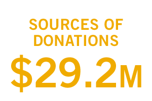 Sources of Donations: $29.2 million